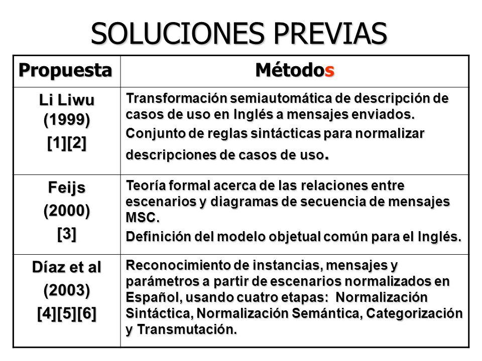 SOLUCIONES PREVIAS Propuesta Métodos Li Liwu (1999) [1][2] Feijs